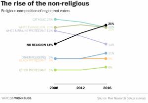religious voting