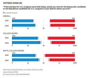 10-voters-over-60.nocrop.w710.h2147483647