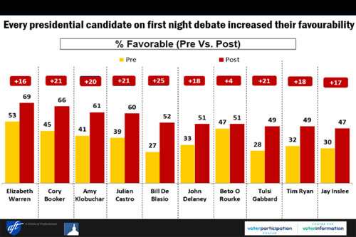 Democracy Corps first debate stats